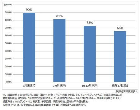 新型コロナウイルス収束後の企業経営アンケート調査(アジア4カ国の日系企業現地法人編)を実施(2020年)