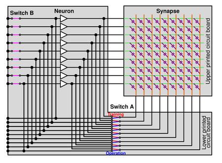 ニューロモーフィックシステム(b)システムの構成