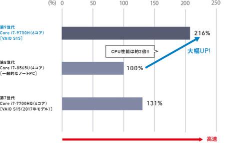 従来プロセッサーとのパフォーマンス比較(Core i7モデル)