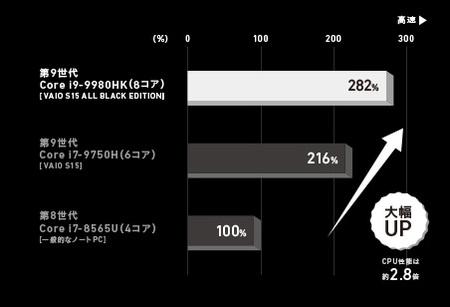 従来プロセッサーとのパフォーマンス比較(ALL BLACK EDITION)