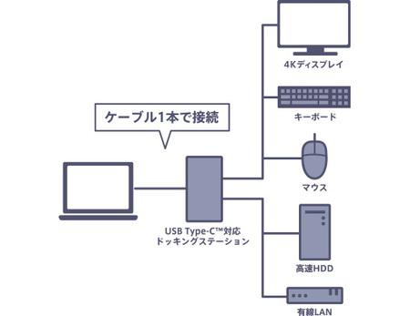 Thunderbolt™ 3対応 USB Type-C™ 搭載