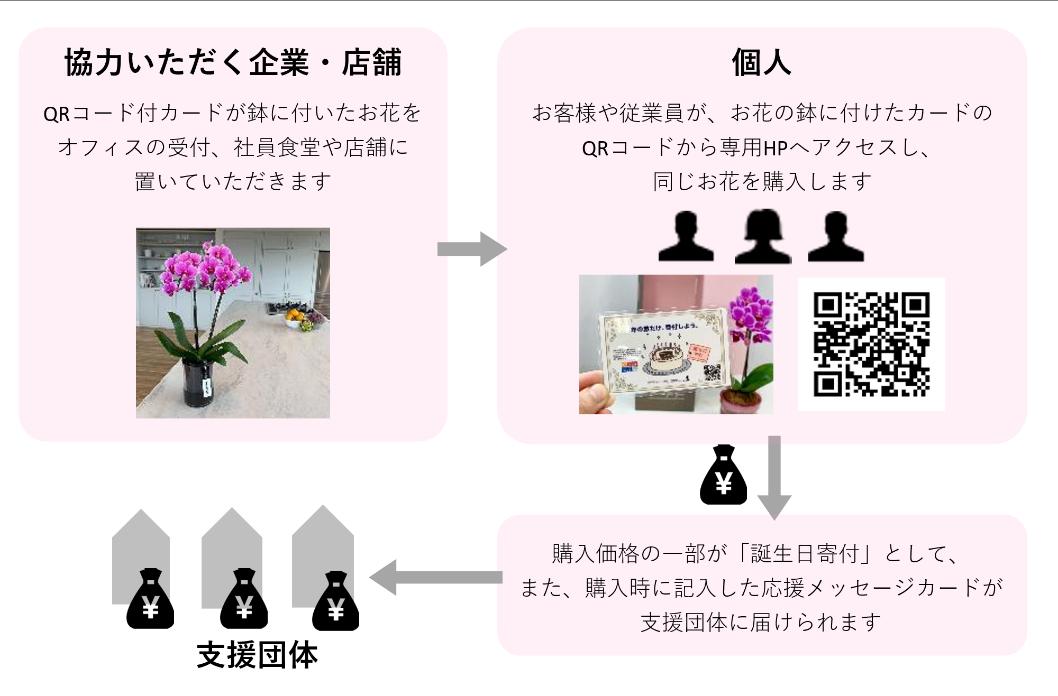 お花を買って寄付をするコーズリレーテッドマーケティング