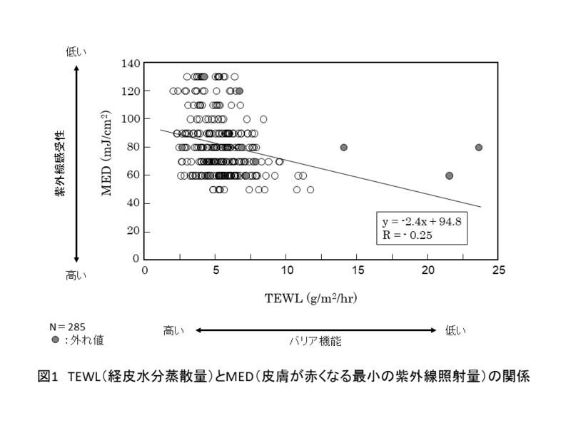 図1 経皮水分蒸散量とMEDの関係