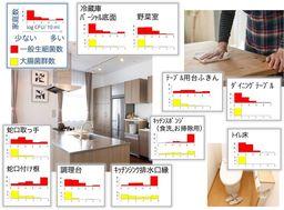 図2 家庭内の菌数の分布