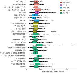 図3 メタ16S解析による菌叢の種多様性の比較(横軸は種の多様性を示します。)