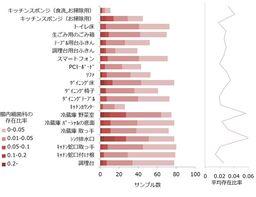 図4 メタ16S解析から推定された腸内細菌科の存在比率と家庭内分布