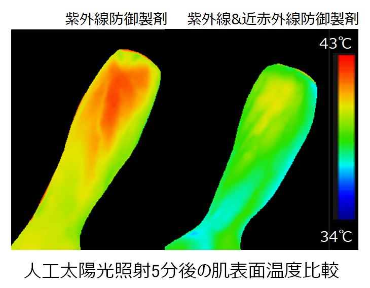 近赤外線を防御する技術を開発し 不快な灼熱感をもたらす肌表面温度の