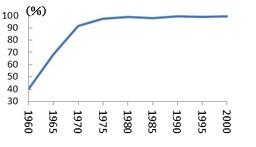 図3 電気洗たく機普及率の推移