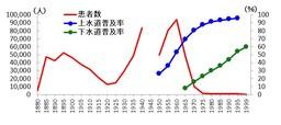 図2 赤痢患者数の推移と上下水道普及率