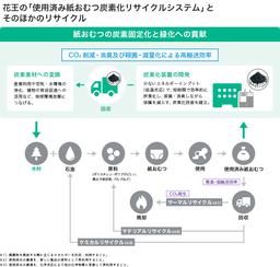 花王と京都大学、「使用済み紙おむつの炭素化リサイクルシステム」の実証実験を愛媛県西条市で開始