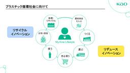 花王_プラスチック循環型社会に向けて リデュースイノベーション・リサイクルイノベーション