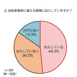 福岡県で自転車保険への加入義務化スタート 半数が 義務化を知っている 自転車保険に加入済み 秋田魁新報電子版