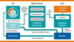 CmCloudContainer: セキュアな顧客のライセンス情報管理を容易に