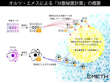 株式会社オルツ「分散秘匿計算」に成功。データを暗号化したままネットワーク越しのGPUで協調深層学習。