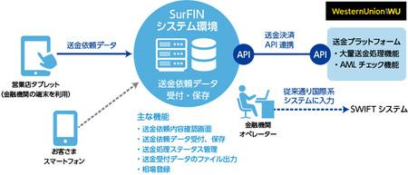 「SurFIN」サービス概要図