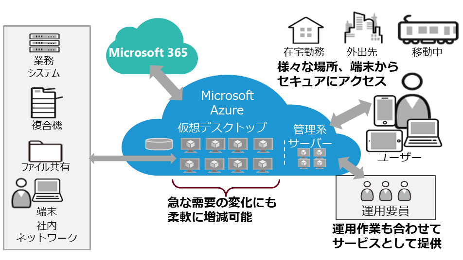 日本ユニシス マネージド仮想デスクトップサービス「楽DaaS」を販売開始