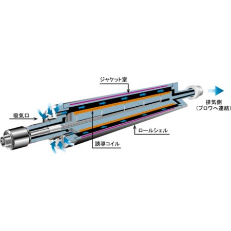 空冷式ハイブリッドロール構造イラスト