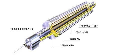 誘導発熱ジャケットロール構造イラスト