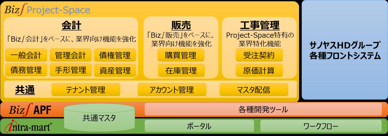 「Biz∫Project-Space」でサノヤスHDの基幹システムを更改
