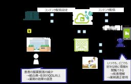 東京都の「次世代ウェルネスソリューションの構築事業(事業化促進プロジェクト)」にharmo事業が採択