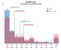コロナ後の貯金平均は72万円増加し389万円|貯金実態調査2020