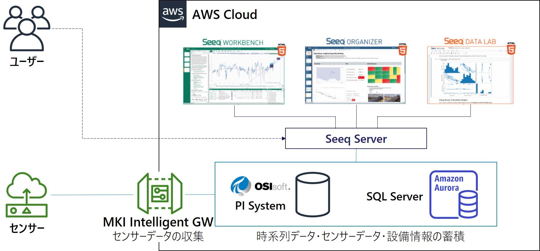 三井情報、『IoTプラットフォーム構築支援サービス on AWS』の提供を開始