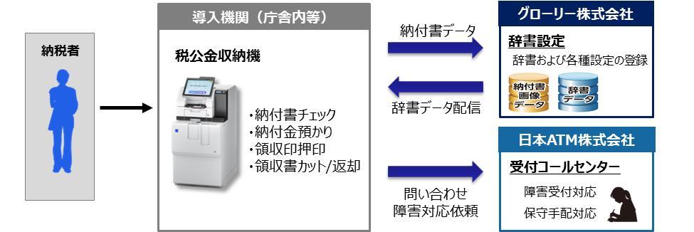 行政機関向け税公金セルフ収納機の設置拡大について | 日本ATMのプレス ...