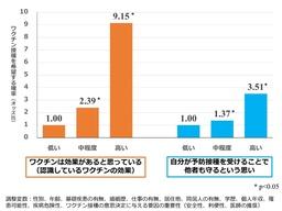 【東京医科大学】新型コロナワクチン予防接種に対する心理的要因と接種希望の関連について調査結果を公表