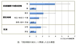 【東京医科大学公衆衛生学分野】新型コロナウイルス流行下での受療行動の変化について調査結果を公表